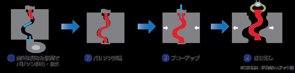 サクションブローの成形工程